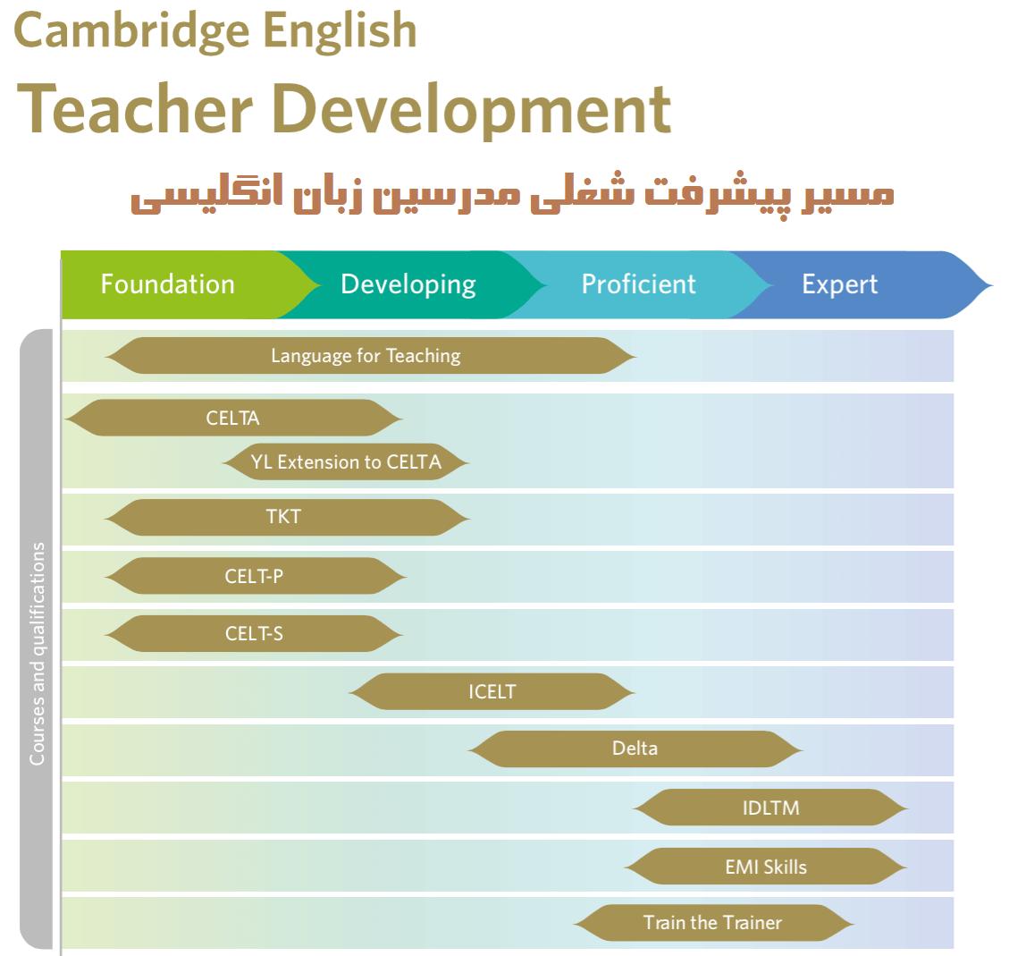Teacher Development - تربیت مدرس زبان انگلیسی (TTC)