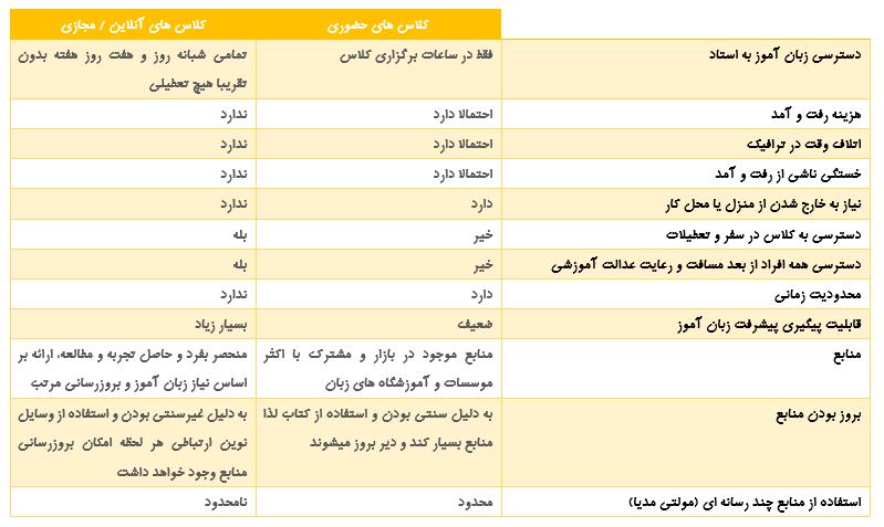 کلاس های آنلاین زبان