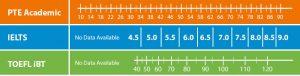 PTE Score vs IELTS Vs TOEFL 300x76 - PTE-Score-vs-IELTS-Vs-TOEFL
