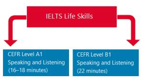 ielts life skills test format 300x166 - ielts-life-skills-test-format